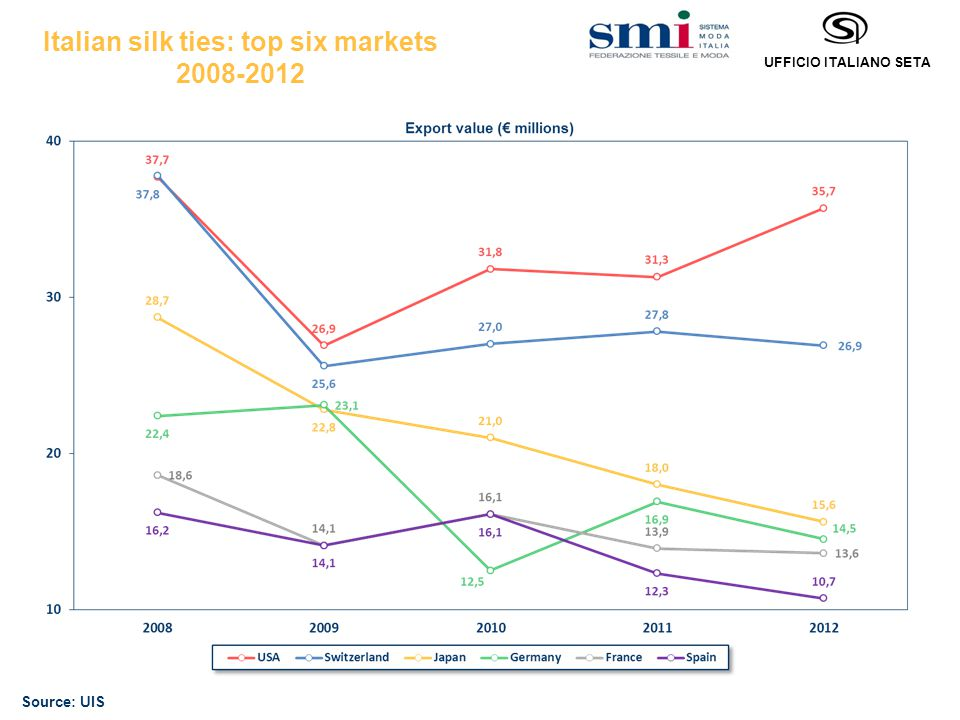 UFFICIO ITALIANO SETA Export trends of Italian silk scarves 2008-2012 Source: UIS