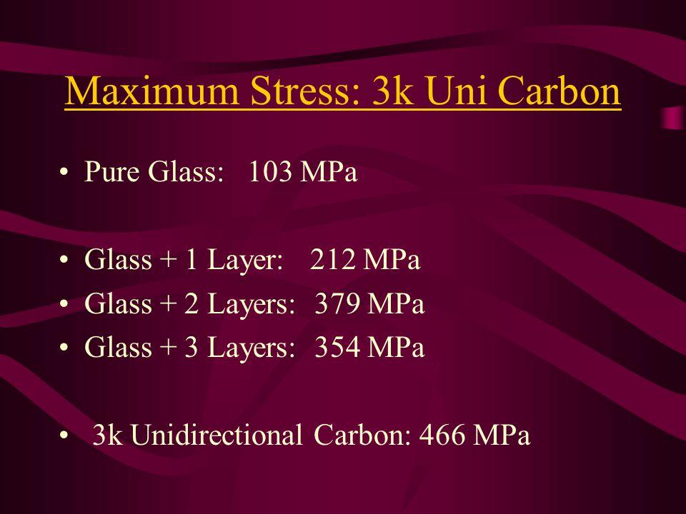 Maximum Stress: 3k Uni Carbon Pure Glass: 103 MPa Glass + 1 Layer: 212 MPa Glass + 2 Layers: 379 MPa Glass + 3 Layers: 354 MPa 3k Unidirectional Carbon: 466 MPa