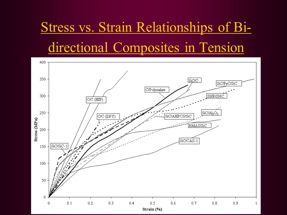 Stress vs. Strain Relationships of Bi- directional Composites in Tension