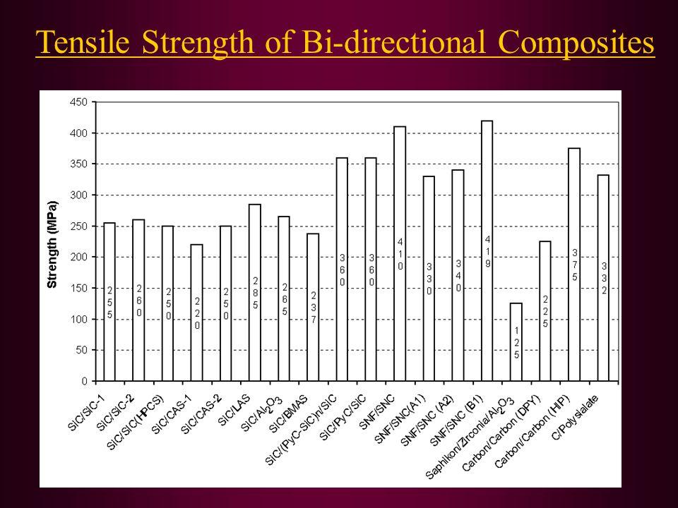 Tensile Strength of Bi-directional Composites