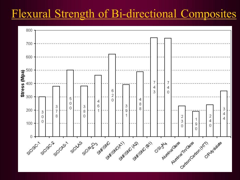 Flexural Strength of Bi-directional Composites