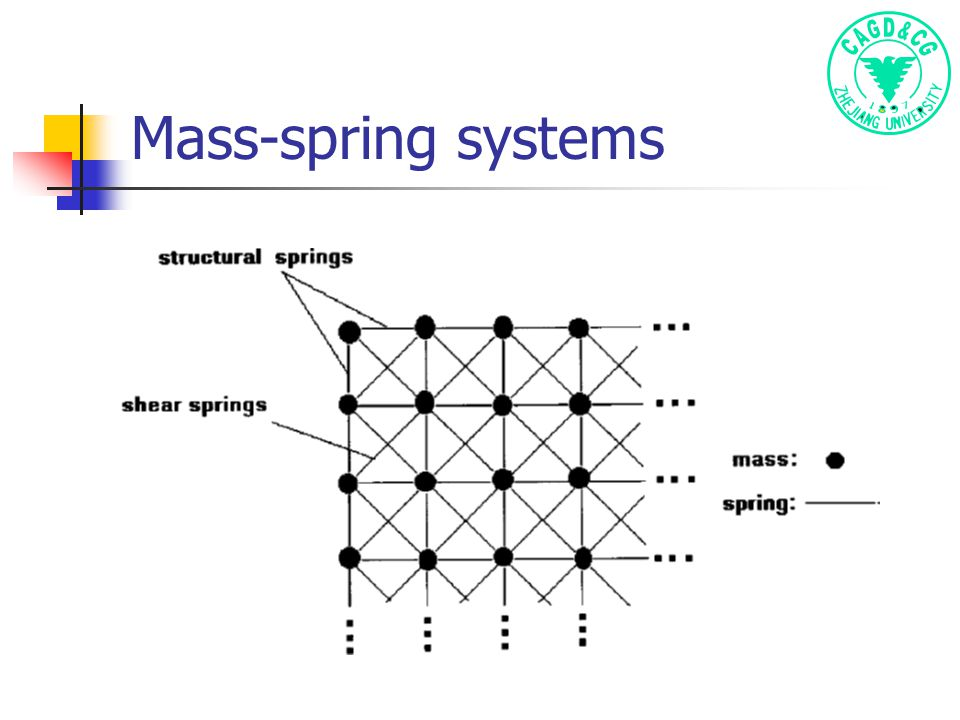 Mass-spring systems