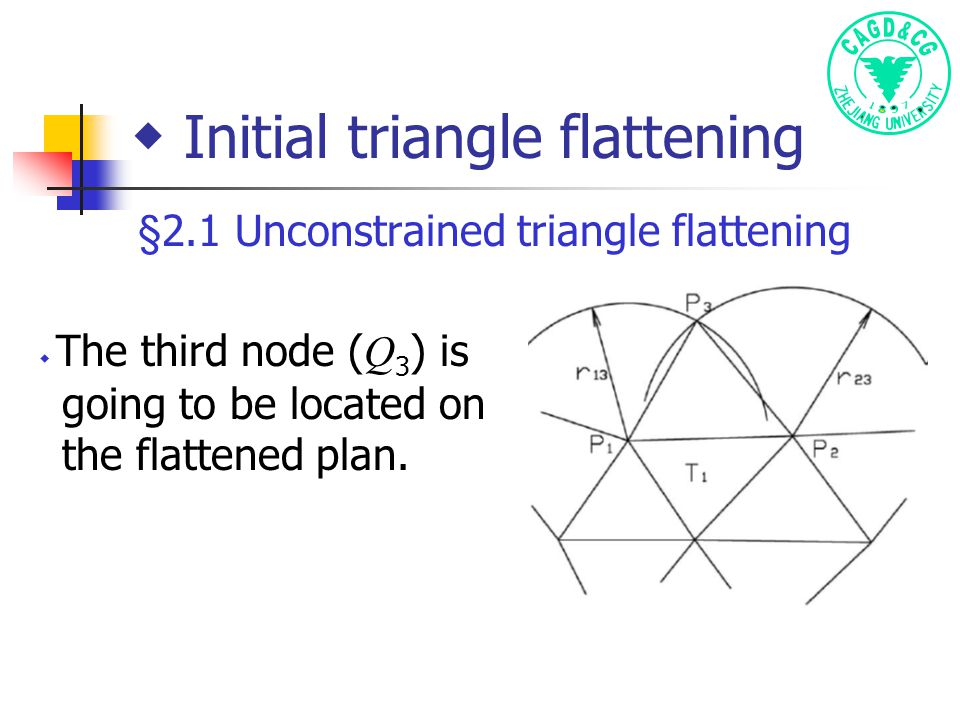 ◆ Initial triangle flattening §2.1 Unconstrained triangle flattening ◆ The third node ( Q 3 ) is going to be located on the flattened plan.