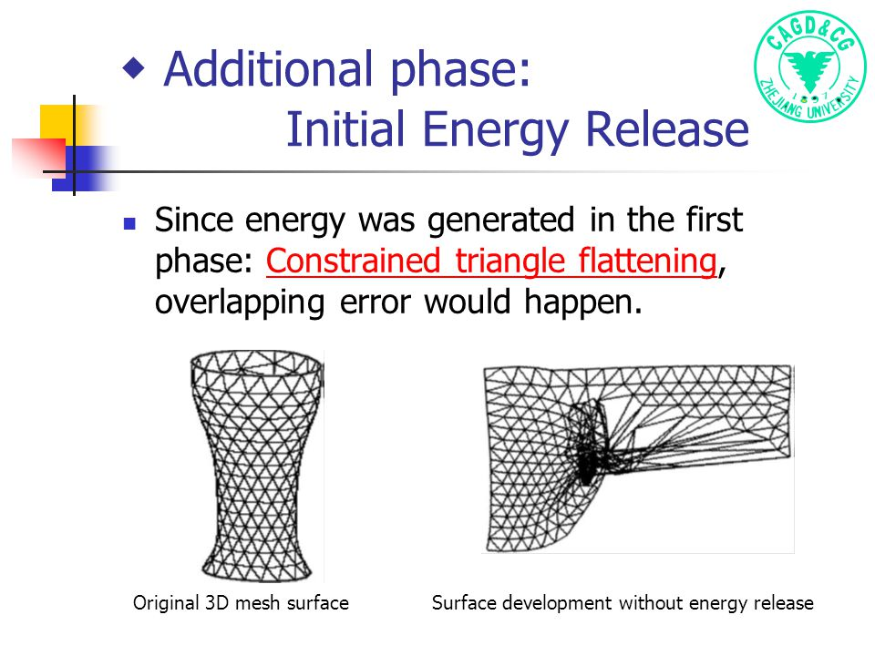 ◆ Additional phase: Initial Energy Release Since energy was generated in the first phase: Constrained triangle flattening, overlapping error would happen.Constrained triangle flattening Original 3D mesh surfaceSurface development without energy release