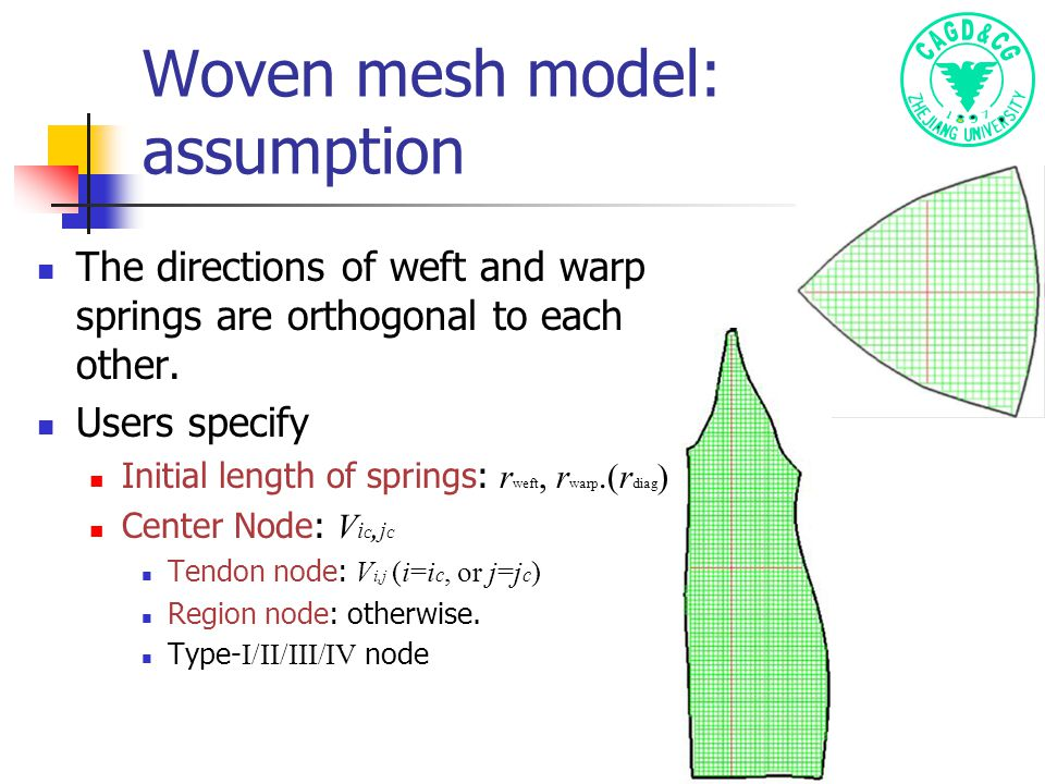 Woven mesh model: assumption The directions of weft and warp springs are orthogonal to each other.