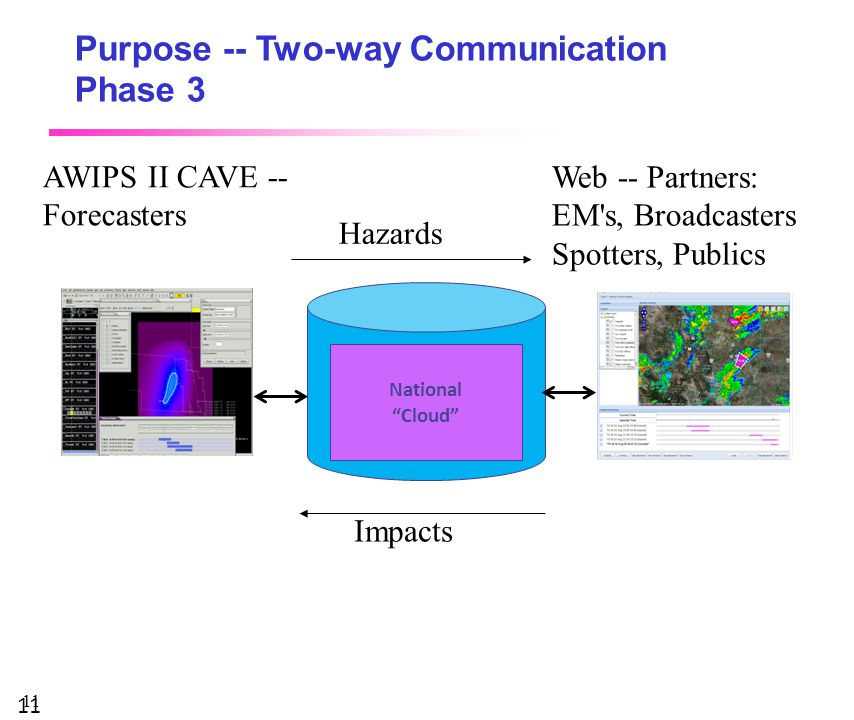 11 Purpose -- Two-way Communication Phase 3 11 AWIPS II CAVE -- Forecasters Web -- Partners: EM's, Broadcasters Spotters, Publics IHIS serves as a veh