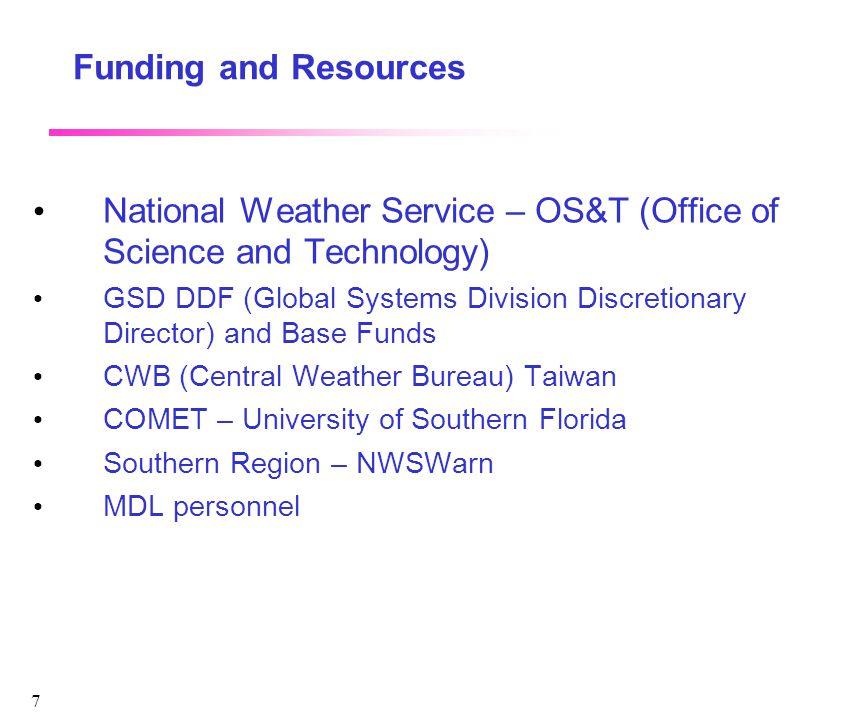 8 Hazard Services Project Portal : integratedhazards.noaa.gov