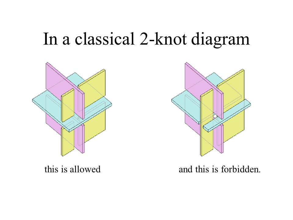 In a classical 2-knot diagram this is allowedand this is forbidden.