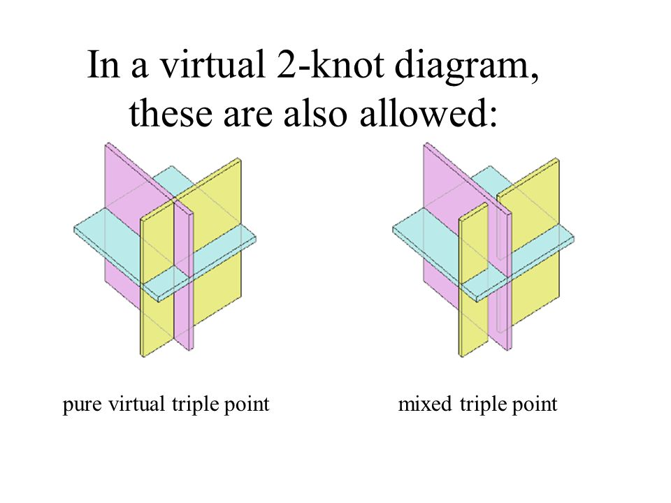 In a virtual 2-knot diagram, these are also allowed: pure virtual triple point mixed triple point