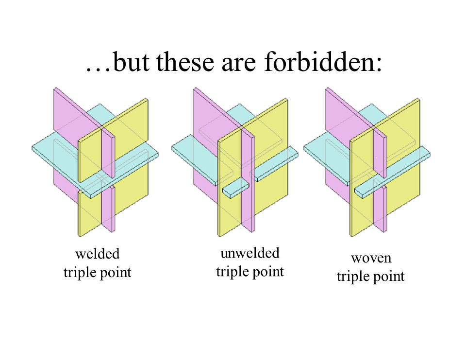 …but these are forbidden: welded triple point unwelded triple point woven triple point