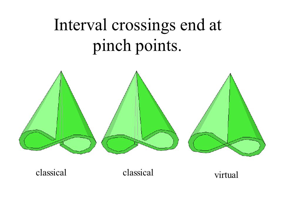 Interval crossings end at pinch points. classical virtual