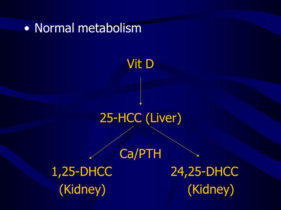 Normal metabolism Vit D 25-HCC (Liver) Ca/PTH 1,25-DHCC 24,25-DHCC (Kidney) (Kidney)