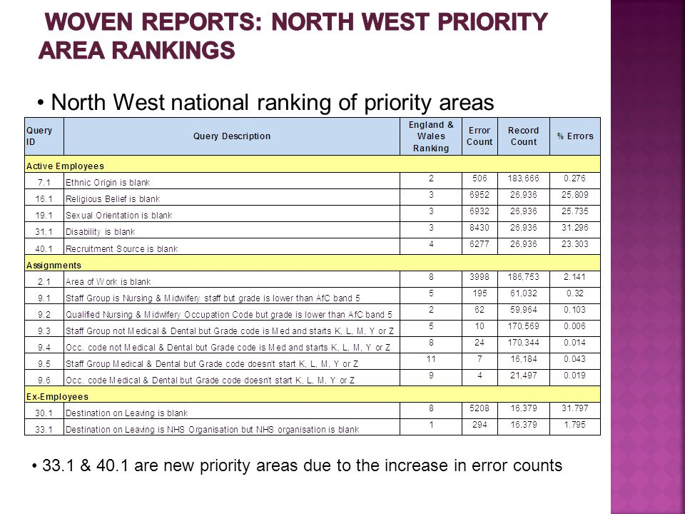 North West national ranking of priority areas 33.1 & 40.1 are new priority areas due to the increase in error counts