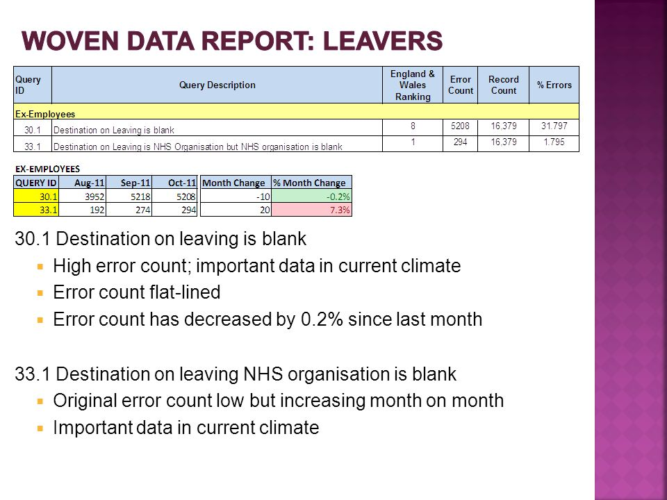 30.1 Destination on leaving is blank  High error count; important data in current climate  Error count flat-lined  Error count has decreased by 0.2% since last month 33.1 Destination on leaving NHS organisation is blank  Original error count low but increasing month on month  Important data in current climate