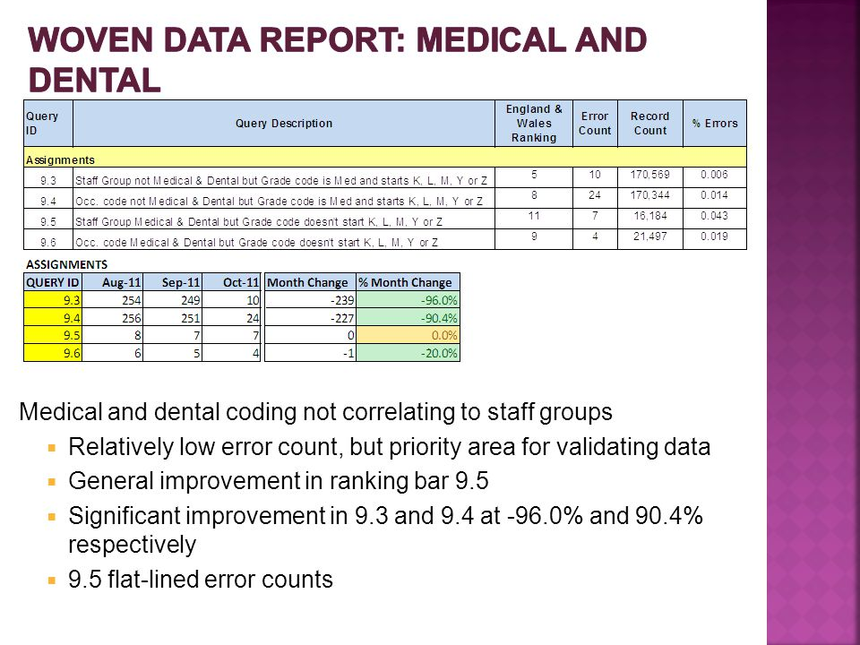 Medical and dental coding not correlating to staff groups  Relatively low error count, but priority area for validating data  General improvement in ranking bar 9.5  Significant improvement in 9.3 and 9.4 at -96.0% and 90.4% respectively  9.5 flat-lined error counts