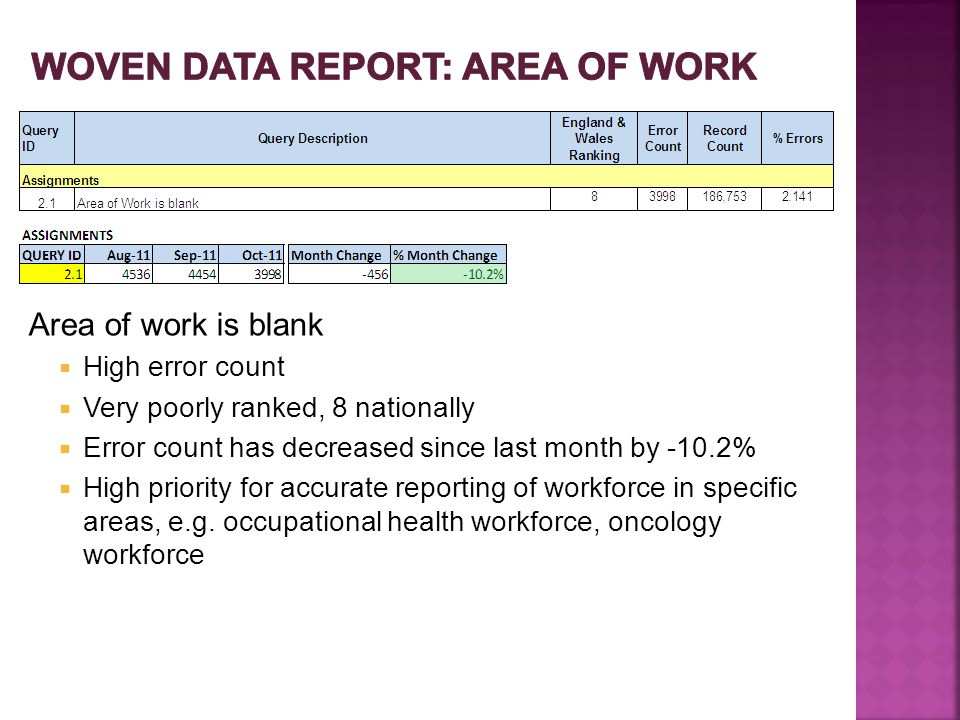 Area of work is blank  High error count  Very poorly ranked, 8 nationally  Error count has decreased since last month by -10.2%  High priority for accurate reporting of workforce in specific areas, e.g.