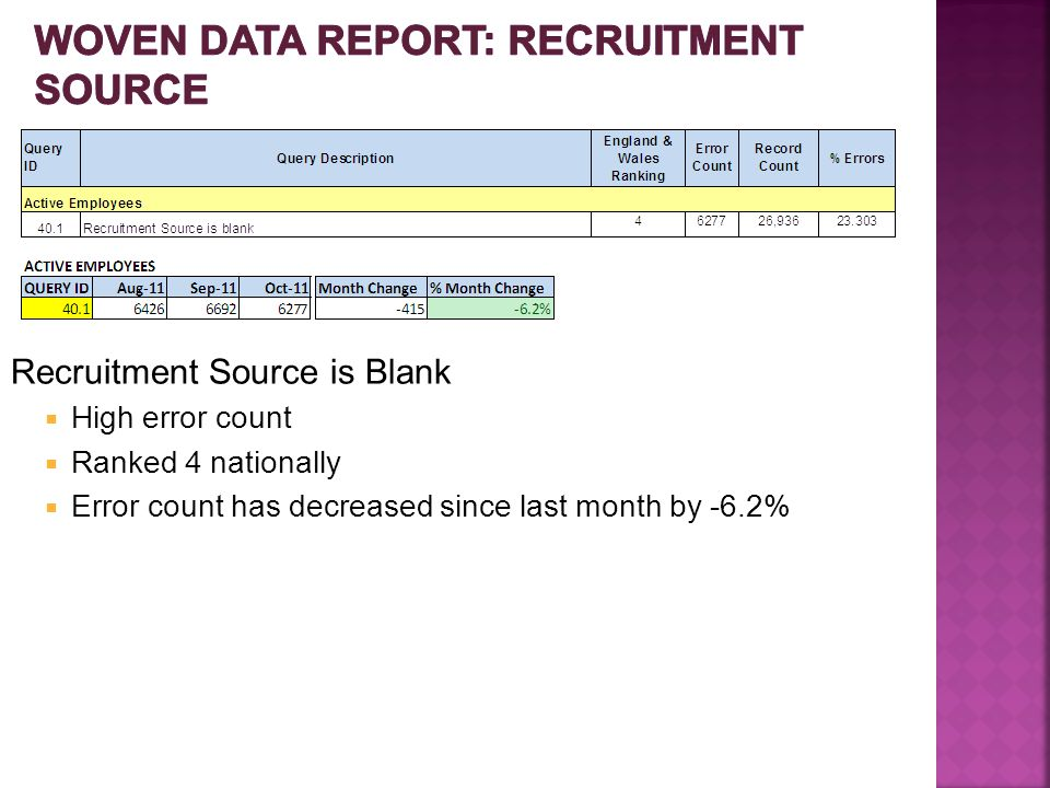 Recruitment Source is Blank  High error count  Ranked 4 nationally  Error count has decreased since last month by -6.2%