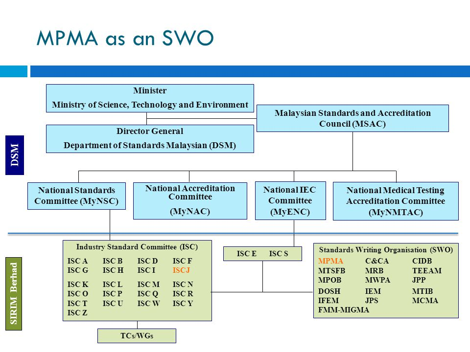 MPMA as an SWO Minister Ministry of Science, Technology and Environment Director General Department of Standards Malaysian (DSM) National Standards Co