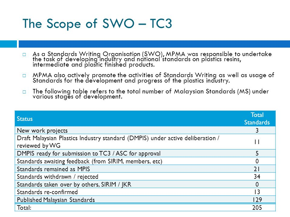 Status Total Standards New work projects3 Draft Malaysian Plastics Industry standard (DMPIS) under active deliberation / reviewed by WG 11 DMPIS ready