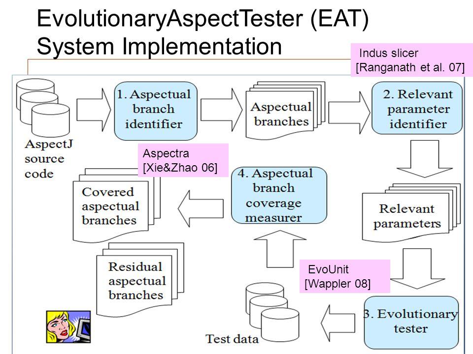 Computer Science EvolutionaryAspectTester (EAT) System Implementation Indus slicer [Ranganath et al. 07] EvoUnit [Wappler 08] Aspectra [Xie&Zhao 06]