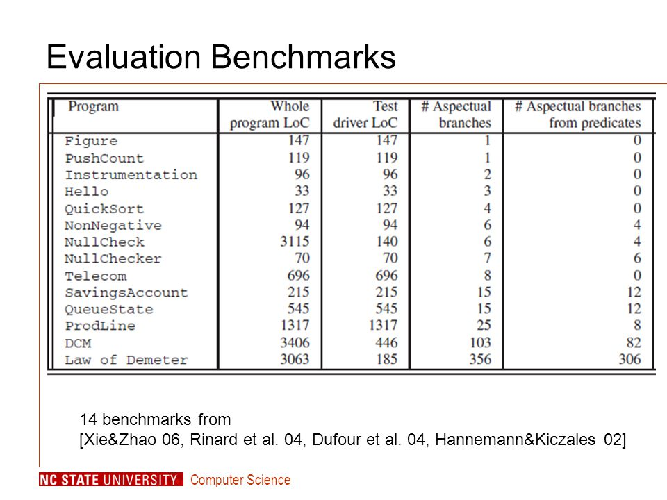 Computer Science Evaluation Benchmarks 14 benchmarks from [Xie&Zhao 06, Rinard et al.