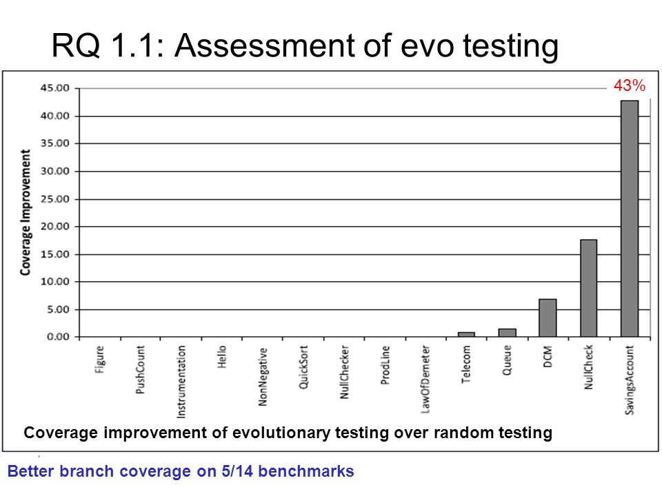 Computer Science RQ 1.1: Assessment of evo testing Coverage improvement of evolutionary testing over random testing Better branch coverage on 5/14 benchmarks 43%