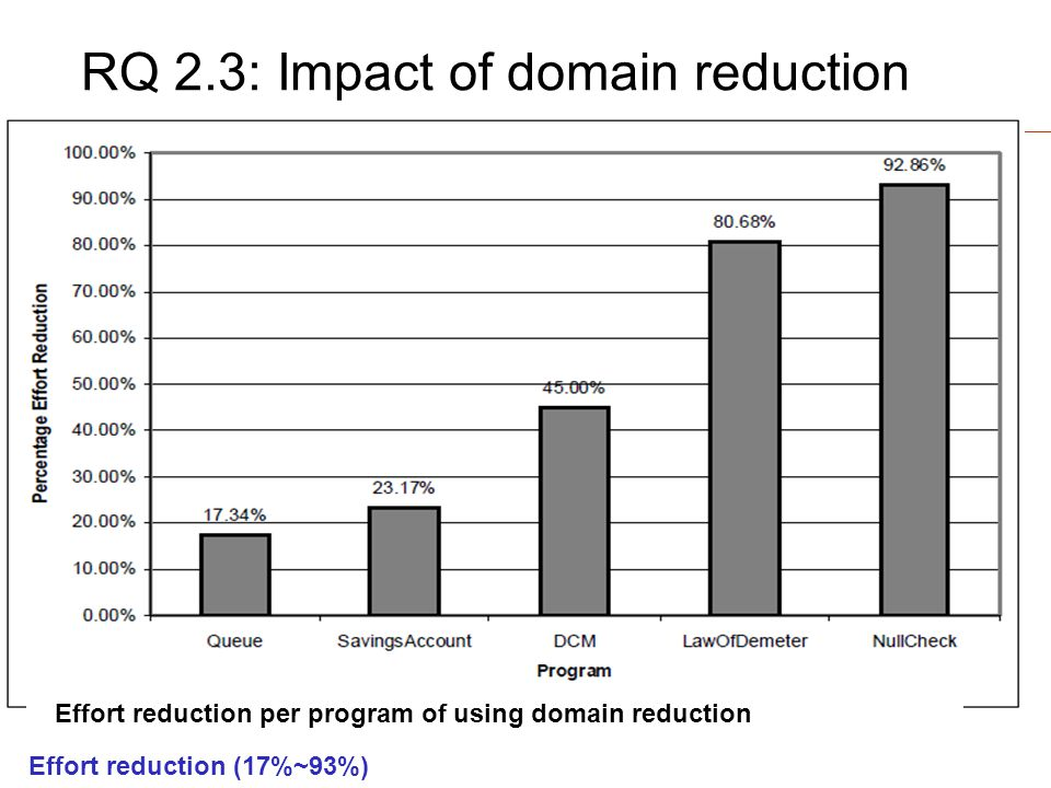 Computer Science RQ 2.3: Impact of domain reduction Effort reduction per program of using domain reduction Effort reduction (17%~93%)
