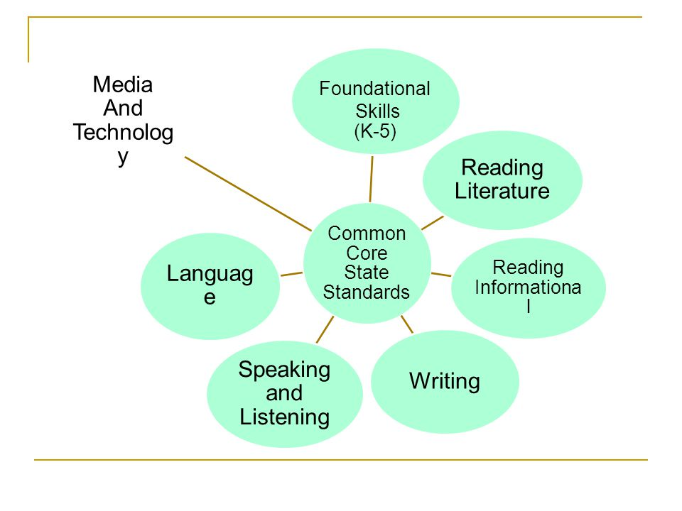Common Core State Standards Foundational Skills (K-5) Reading Literature Reading Informational Writing Speaking and Listening Languag e Media And Technolog y