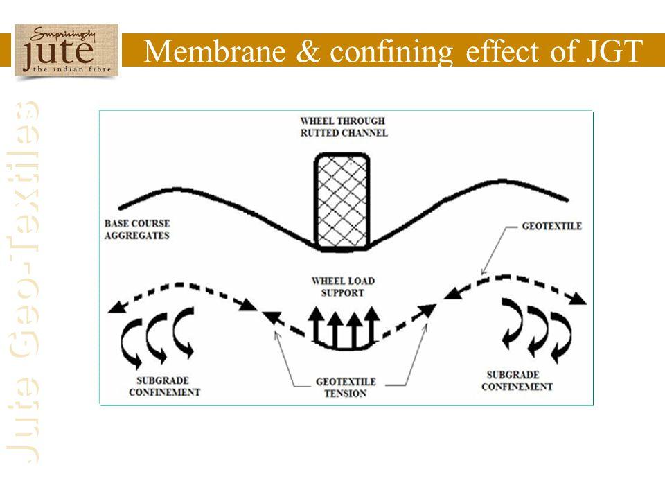 Jute Geo-Textiles Membrane & confining effect of JGT