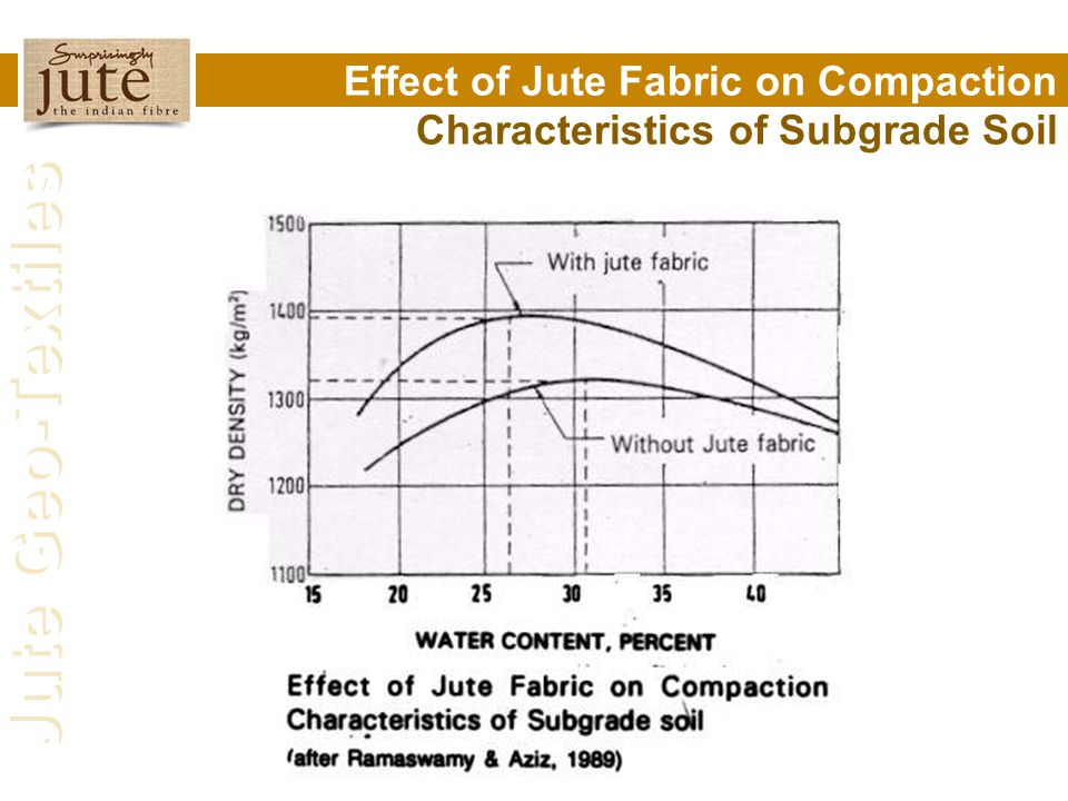 Effect of Jute Fabric on Compaction Characteristics of Subgrade Soil