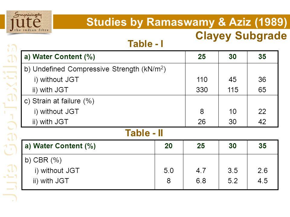 Jute Geo-Textiles Studies by Ramaswamy & Aziz (1989) on Clayey Subgrade Table - I 22 42 10 30 8 26 c) Strain at failure (%) i) without JGT ii) with JG