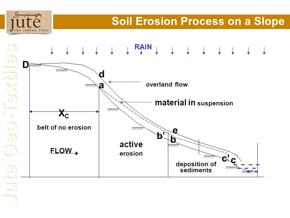 Jute Geo-Textiles Soil Erosion Process on a Slope RAIN - - - - - - XCXC belt of no erosion FLOW active erosion deposition of sediments D a d b b' e c'