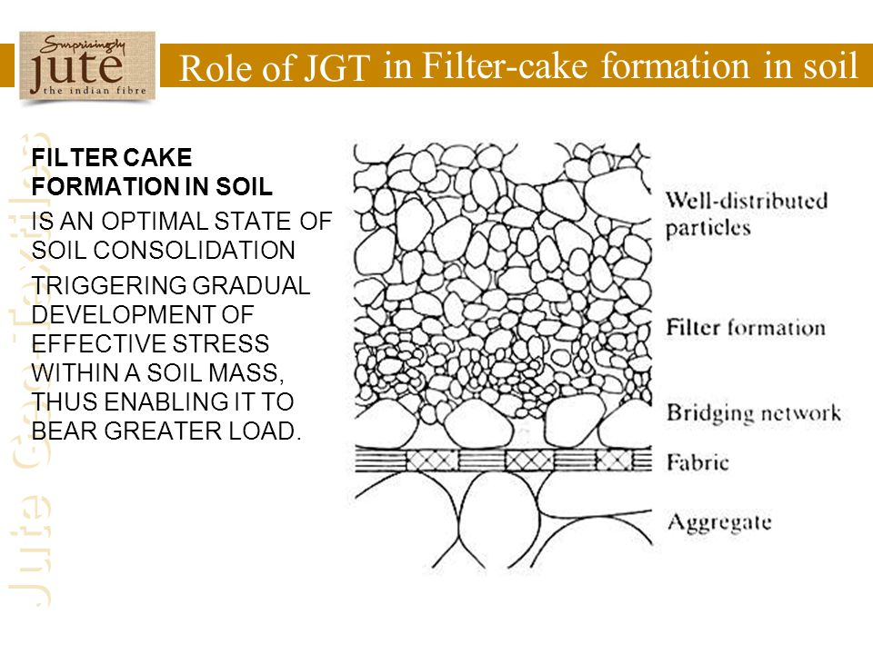 Jute Geo-Textiles Role of JGT in Filter-cake formation in soil FILTER CAKE FORMATION IN SOIL IS AN OPTIMAL STATE OF SOIL CONSOLIDATION TRIGGERING GRAD