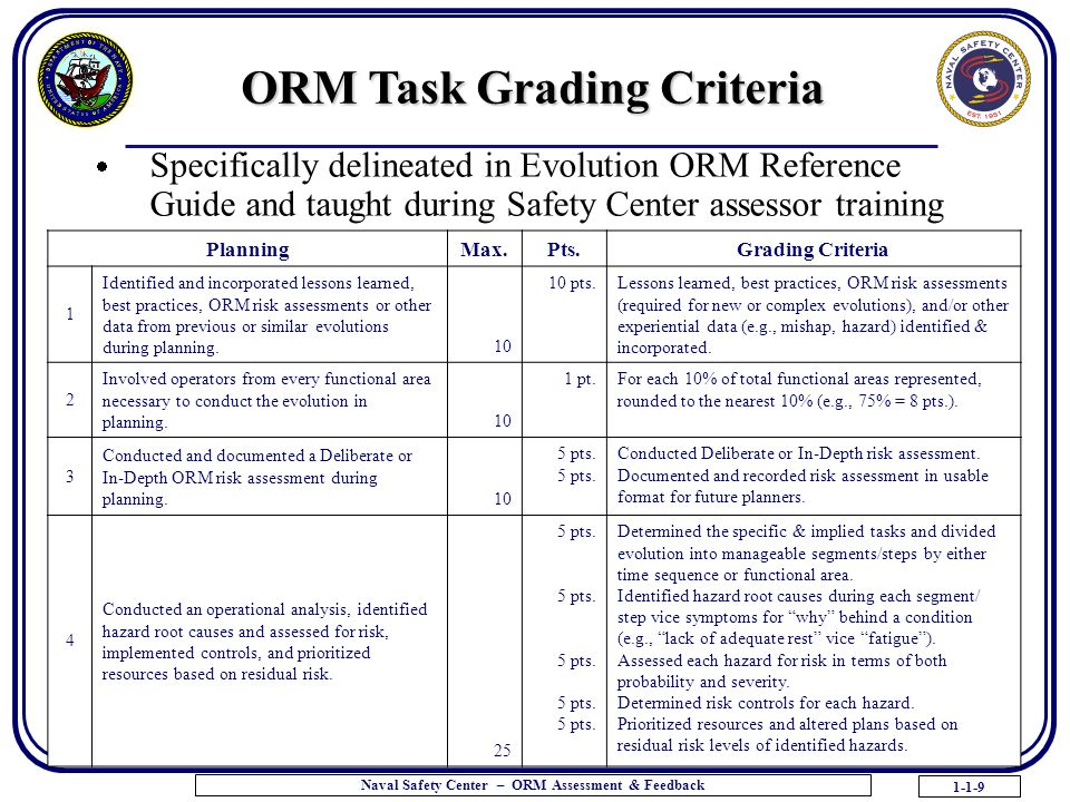 1-1-9 Naval Safety Center – ORM Assessment & Feedback  Specifically delineated in Evolution ORM Reference Guide and taught during Safety Center assessor training ORM Task Grading Criteria PlanningMax.Pts.Grading Criteria 1 Identified and incorporated lessons learned, best practices, ORM risk assessments or other data from previous or similar evolutions during planning.
