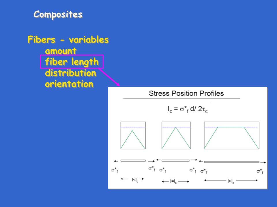 Composites Fibers - variables amount fiber length distribution orientation Fibers - variables amount fiber length distribution orientation
