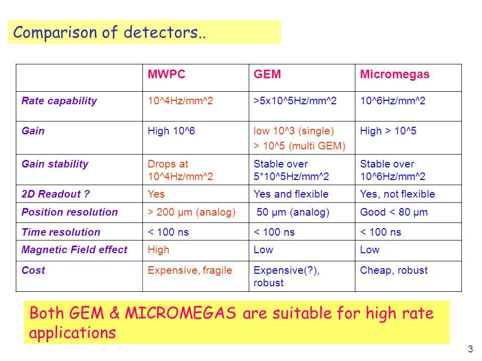 3 Comparison of detectors.. MWPCGEMMicromegas Rate capability10^4Hz/mm^2>5x10^5Hz/mm^210^6Hz/mm^2 GainHigh 10^6low 10^3 (single) > 10^5 (multi GEM) Hi