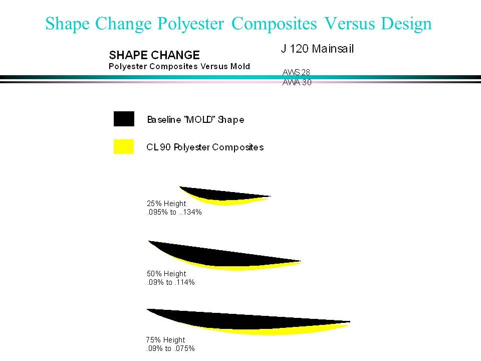 Shape Change Polyester Composites Versus Design