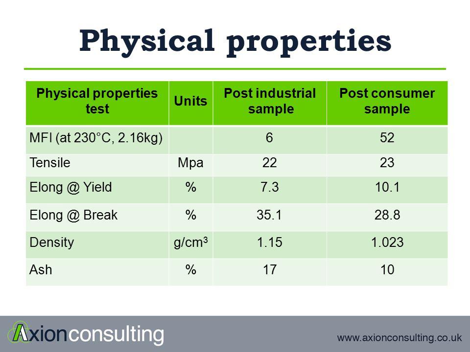 Physical properties test Units Post industrial sample Post consumer sample MFI (at 230°C, 2.16kg)652 TensileMpa2223 Elong @ Yield%7.310.1 Elong @ Break%35.128.8 Densityg/cm 3 1.151.023 Ash%1710