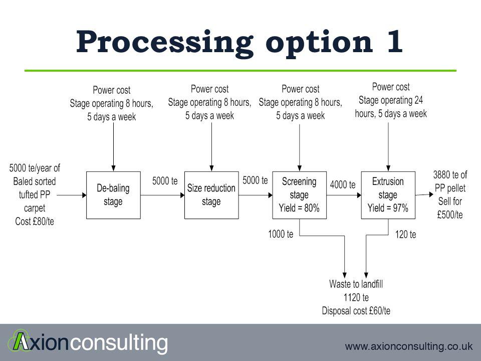 Processing option 1