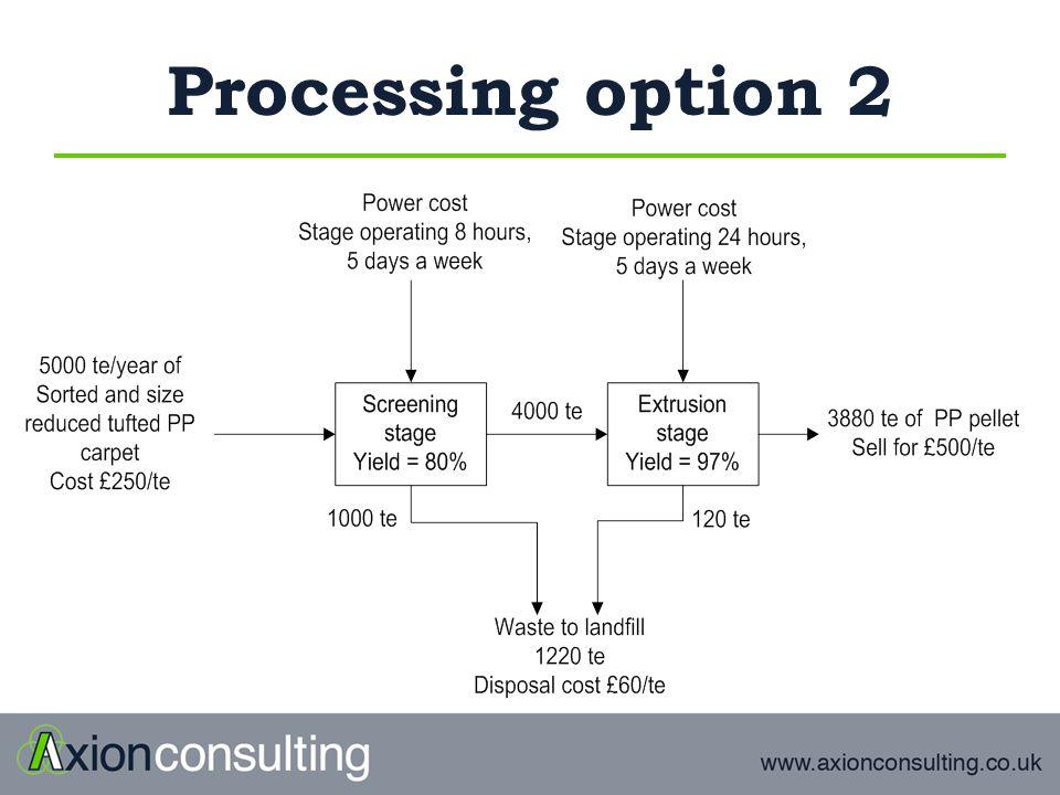 Processing option 2