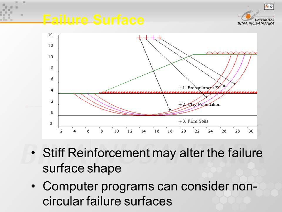 Stiff Reinforcement may alter the failure surface shape Computer programs can consider non- circular failure surfaces Failure Surface