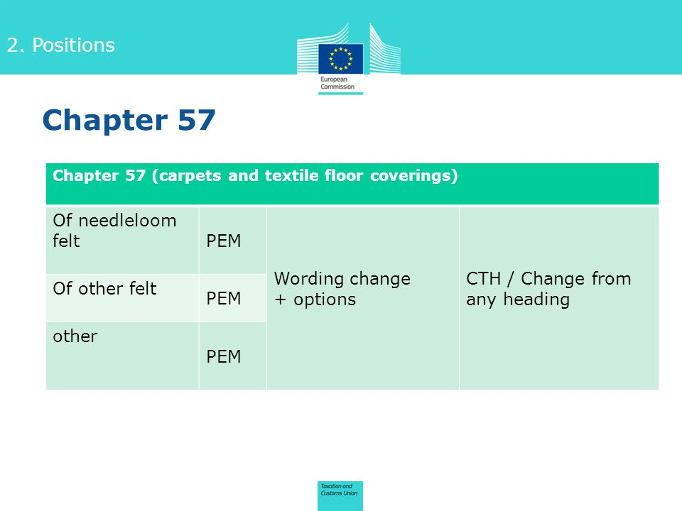 2. Positions Chapter 57 Chapter 57 (carpets and textile floor coverings) Of needleloom felt PEM Wording change + options CTH / Change from any heading