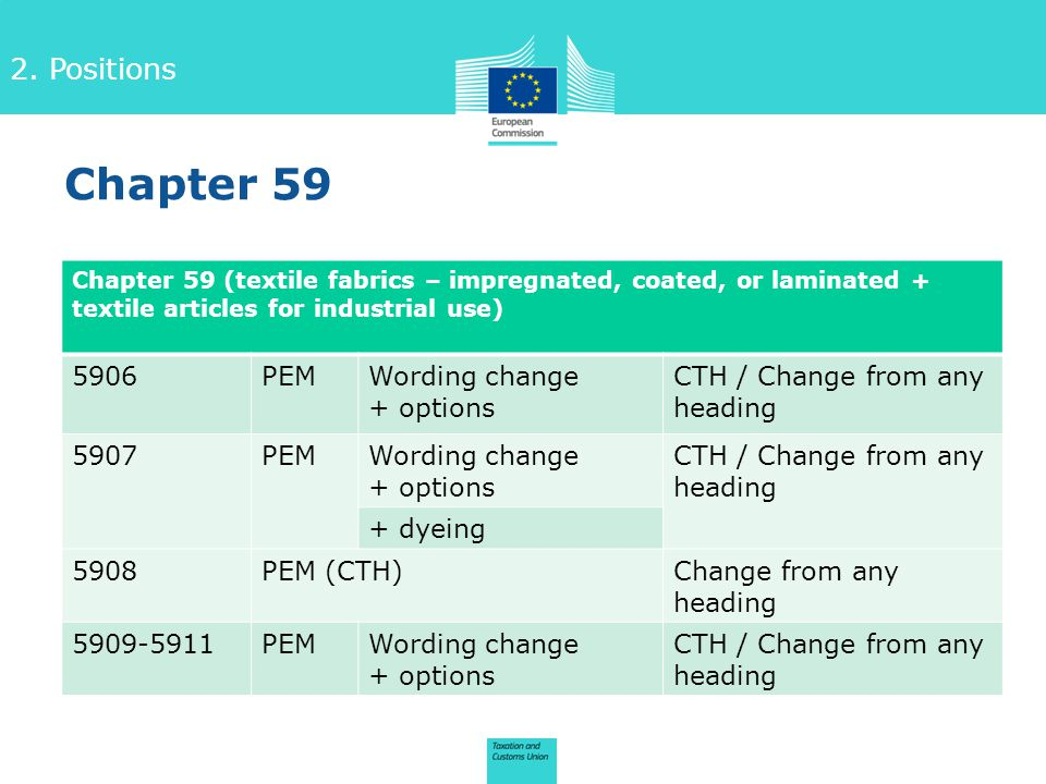2. Positions Chapter 59 (textile fabrics – impregnated, coated, or laminated + textile articles for industrial use) 5906PEMWording change + options CT