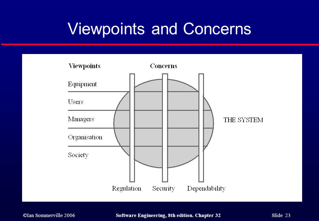 ©Ian Sommerville 2006Software Engineering, 8th edition. Chapter 32 Slide 23 Viewpoints and Concerns