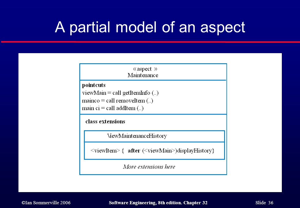 ©Ian Sommerville 2006Software Engineering, 8th edition. Chapter 32 Slide 36 A partial model of an aspect