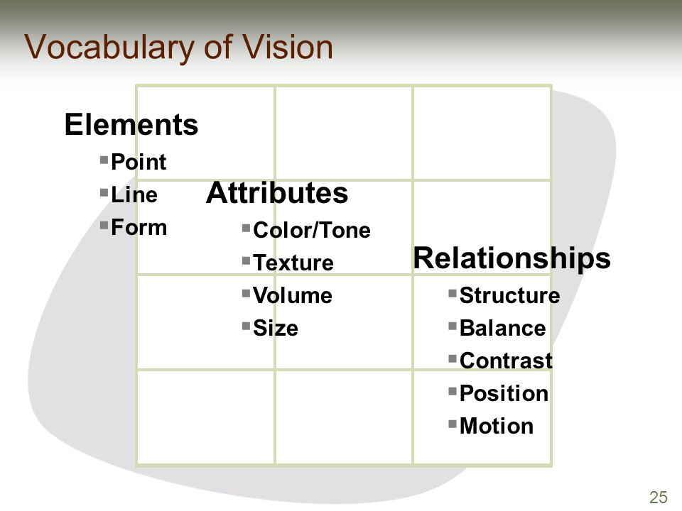 25 Attributes  Color/Tone  Texture  Volume  Size Elements  Point  Line  Form Relationships  Structure  Balance  Contrast  Position  Motion
