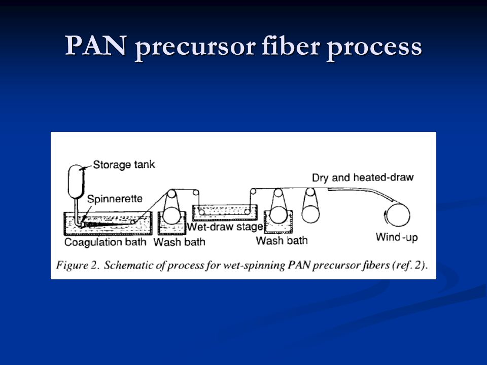 Considerations of PAN Wet spinning Wet spinning Requires excessive solvent Requires excessive solvent Necessitates removal from fiber, solvent recovery Necessitates removal from fiber, solvent recovery $$$ $$$ Trace impurities limit final C.F.