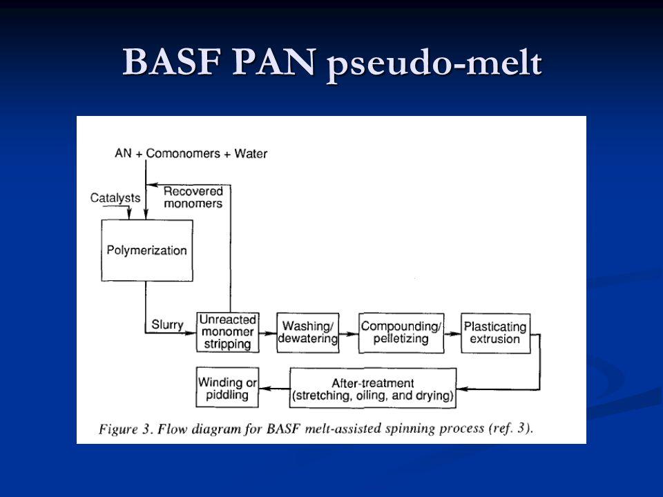 BASF PAN pseudo-melt