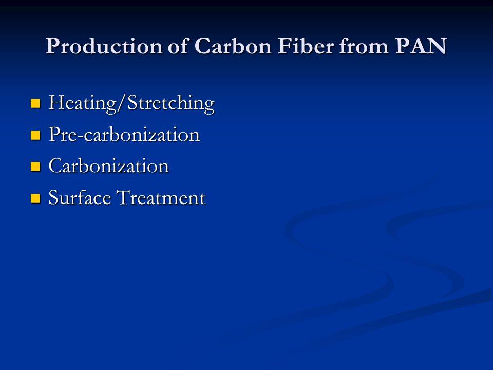 Chemistry of carbon fiber production
