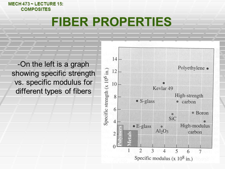 MECH 473 ~ LECTURE 15: COMPOSITES FIBER PROPERTIES -On the left is a graph showing specific strength vs.
